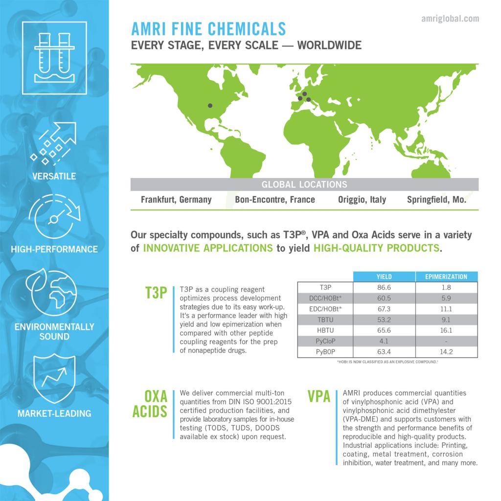 AMRI Fine Chemicals Infographic
