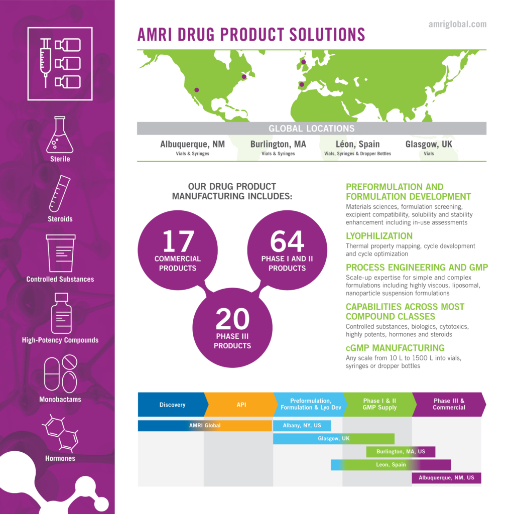 AMRI Drug Product Solutions